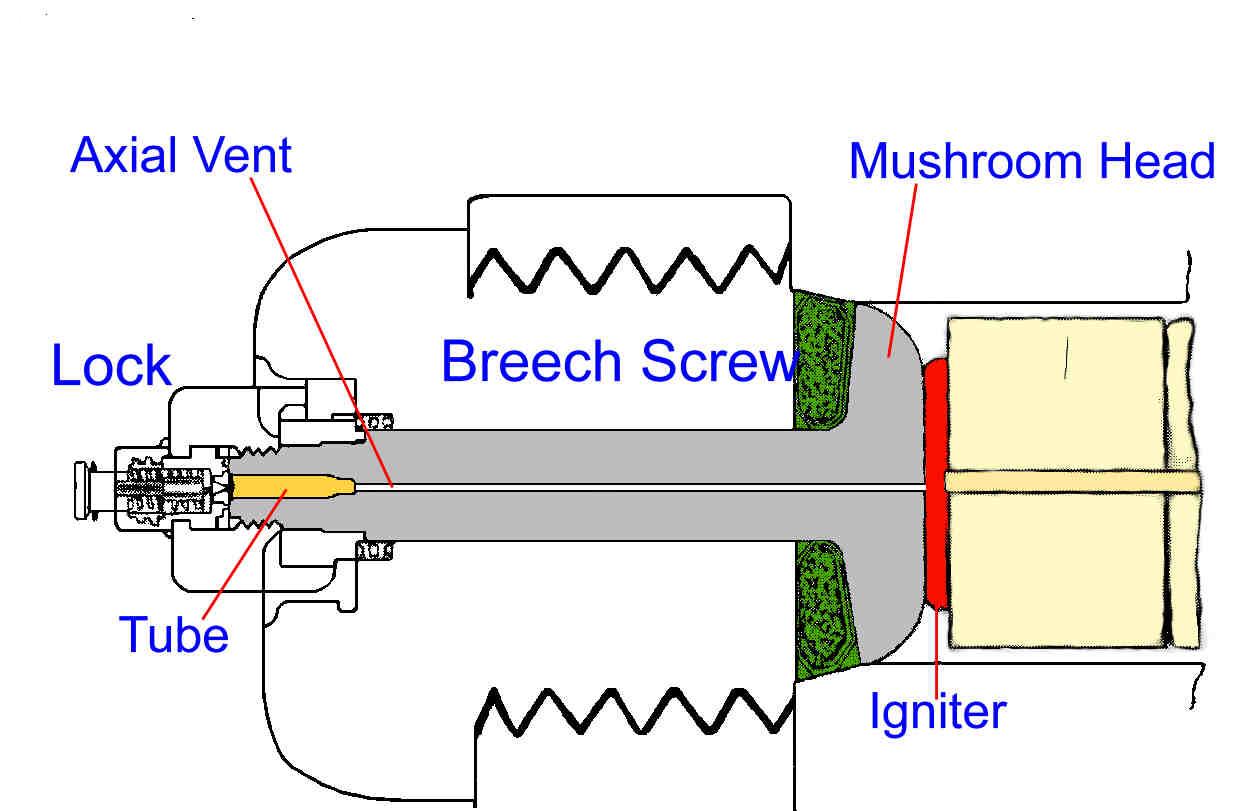 Gun Structures Modern Tank Schematics Bl Breech Assemply