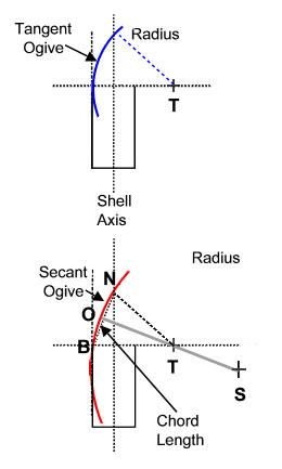 Calaibre radius head for tangent and secant ogives